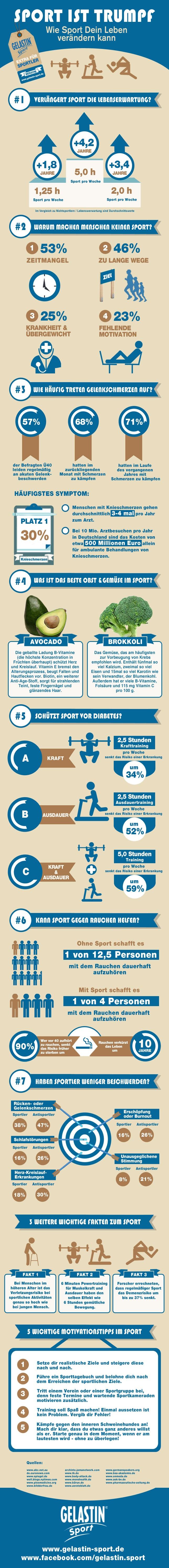 Infografik zum Thema Sport