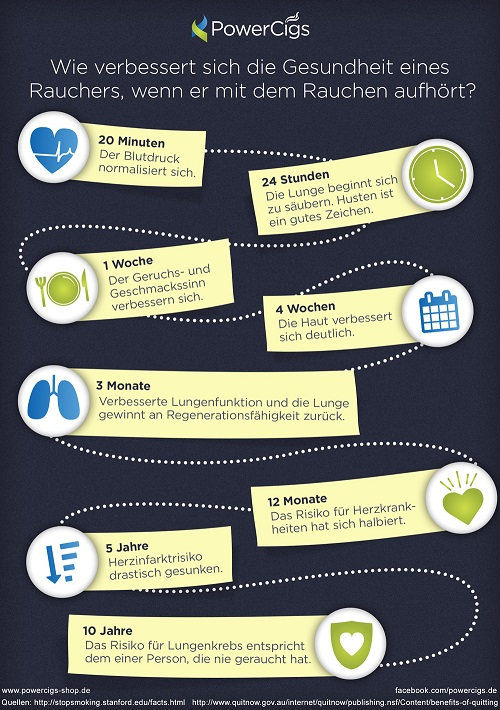 Infografik zum Thema Raucherstopp